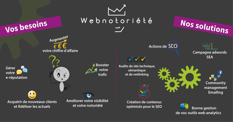 Optimisez au maximum votre e-commerce avec la société de référencement d'Hyères, Webnotoriété…
